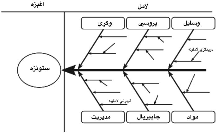 Fishbone Diagram.Pashto